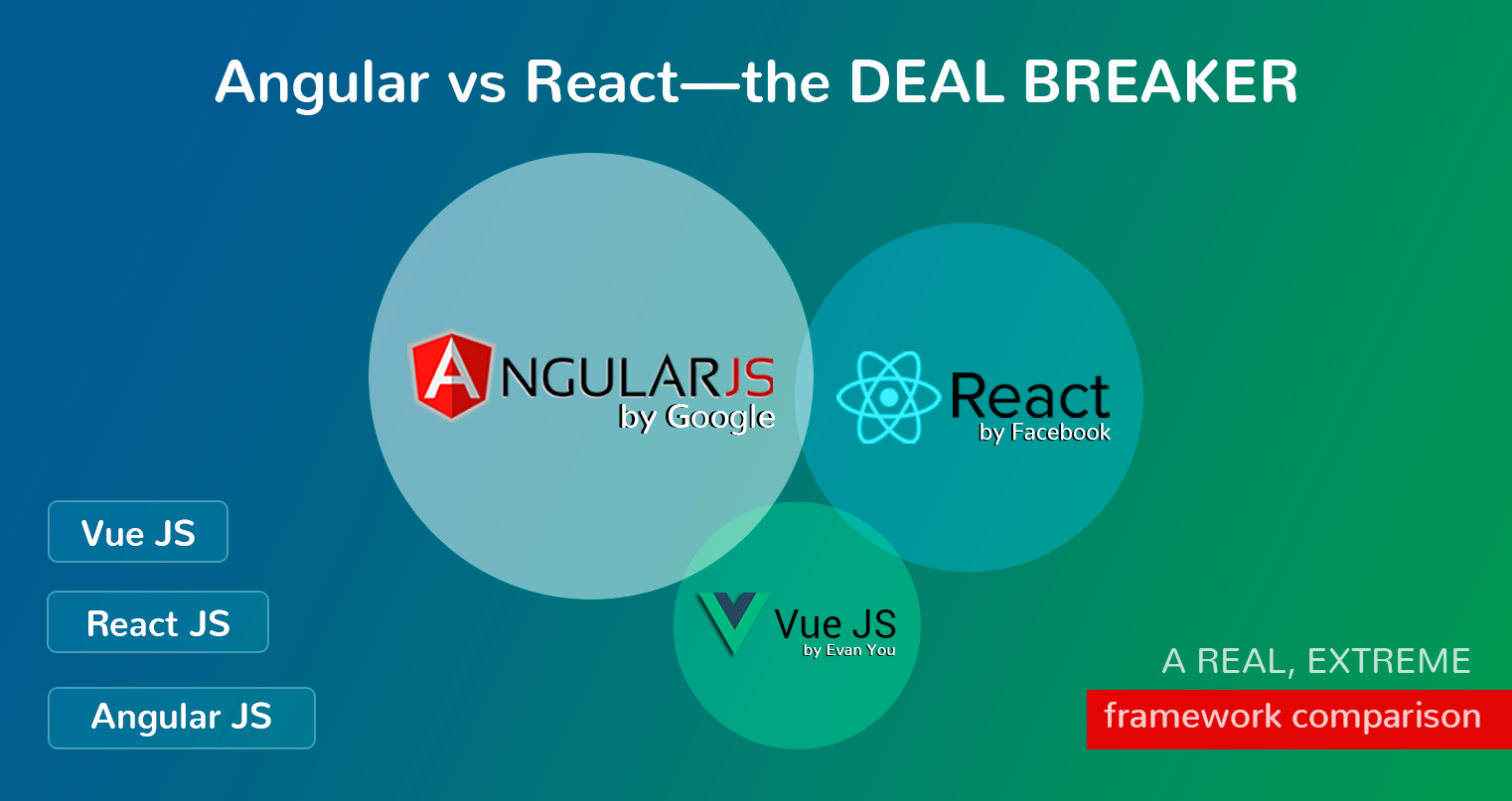 Angular vs React – что круче?