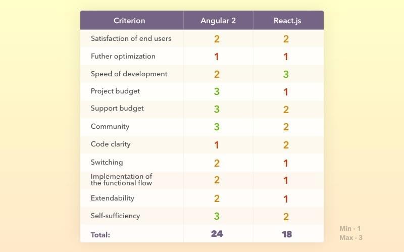 React vs Angular: две стороны JS - Блог ITVDN