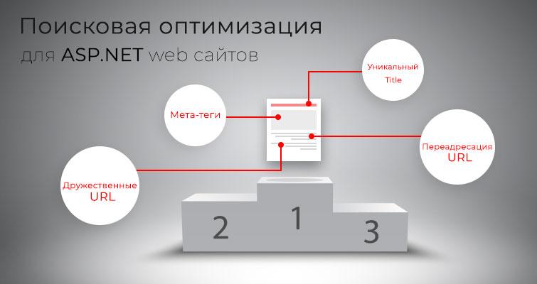 Поисковая оптимизация для ASP.NET web сайтов