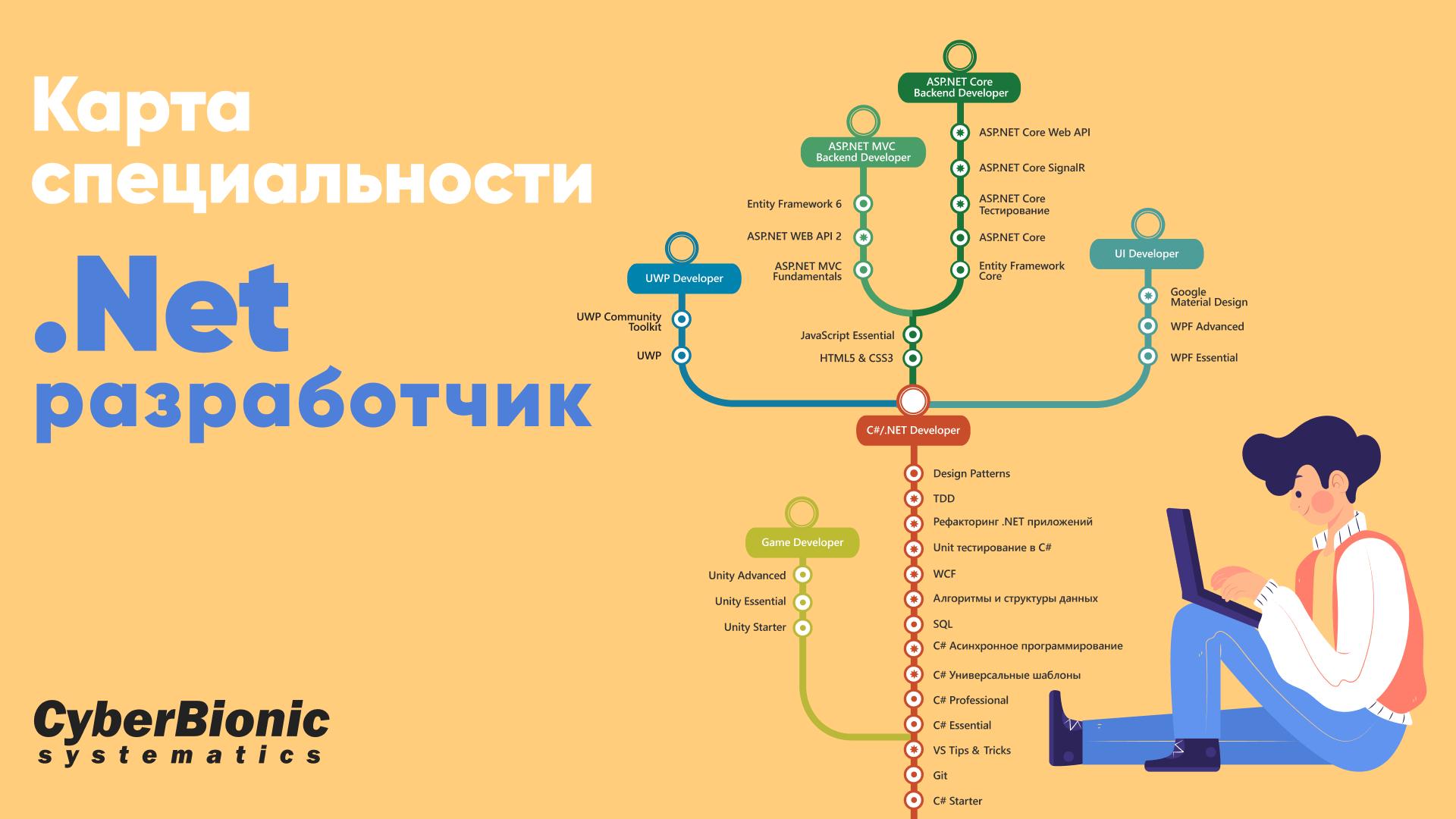 Карта специальности .NET разработчик