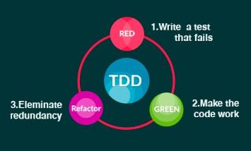 Курс TDD - Разработка через тестирование