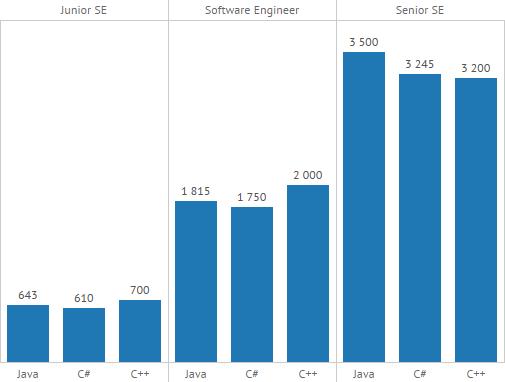 сколько зарабатывают программисты и какой язык самы оплачиваемый
