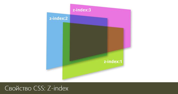 Свойство CSS: z-index