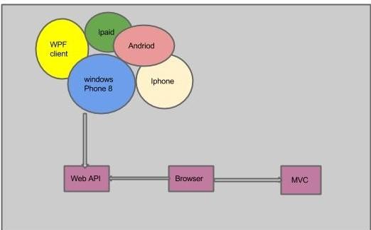Создание Web API в MVC6